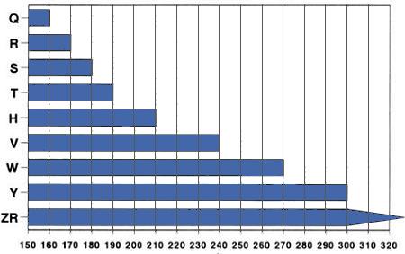 tabla de índices de velocidad en neumáticos